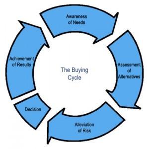 Buying Life Cycle